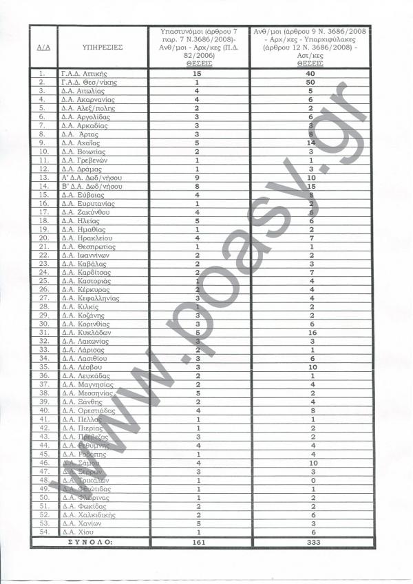 Θέσεις τακτικών μεταθέσεων έτους 2019